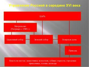 Управление Россией в середине XVI века ЦАРЬ Митрополит (Патриарх с 1589 г.) Ц