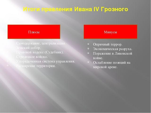 Итоги правления Ивана IV Грозного Самодержавие, централизация. Земский собор....