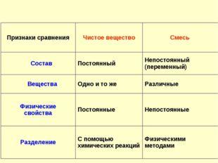 Признаки сравненияЧистое веществоСмесь СоставПостоянныйНепостоянный (пер
