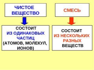 ЧИСТОЕ ВЕЩЕСТВО СМЕСЬ СОСТОИТ ИЗ ОДИНАКОВЫХ ЧАСТИЦ (АТОМОВ, МОЛЕКУЛ, ИОНОВ) С
