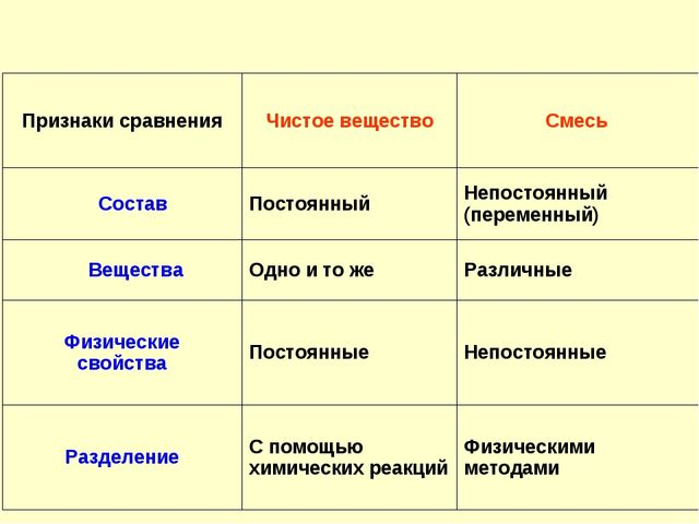Признаки сравненияЧистое веществоСмесь СоставПостоянныйНепостоянный (пер...
