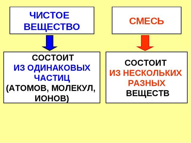 ЧИСТОЕ ВЕЩЕСТВО СМЕСЬ СОСТОИТ ИЗ ОДИНАКОВЫХ ЧАСТИЦ (АТОМОВ, МОЛЕКУЛ, ИОНОВ) С...
