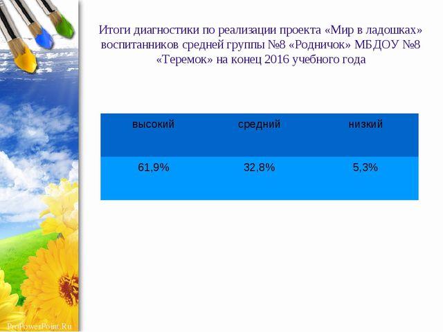 Итоги диагностики по реализации проекта «Мир в ладошках» воспитанников средне...