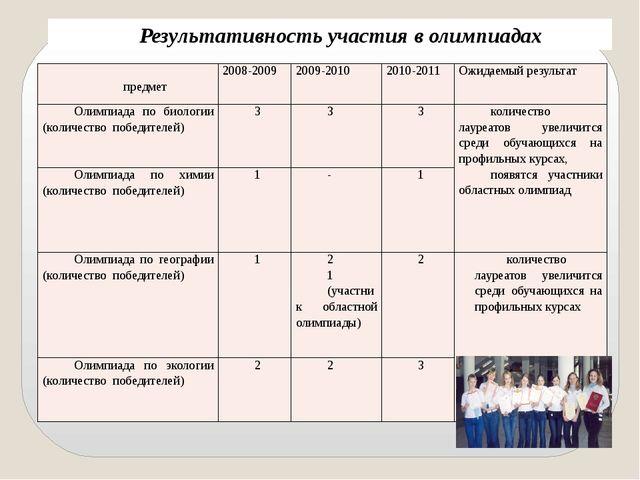 Результативность участия в олимпиадах предмет 2008-2009 2009-2010 2010-2011...