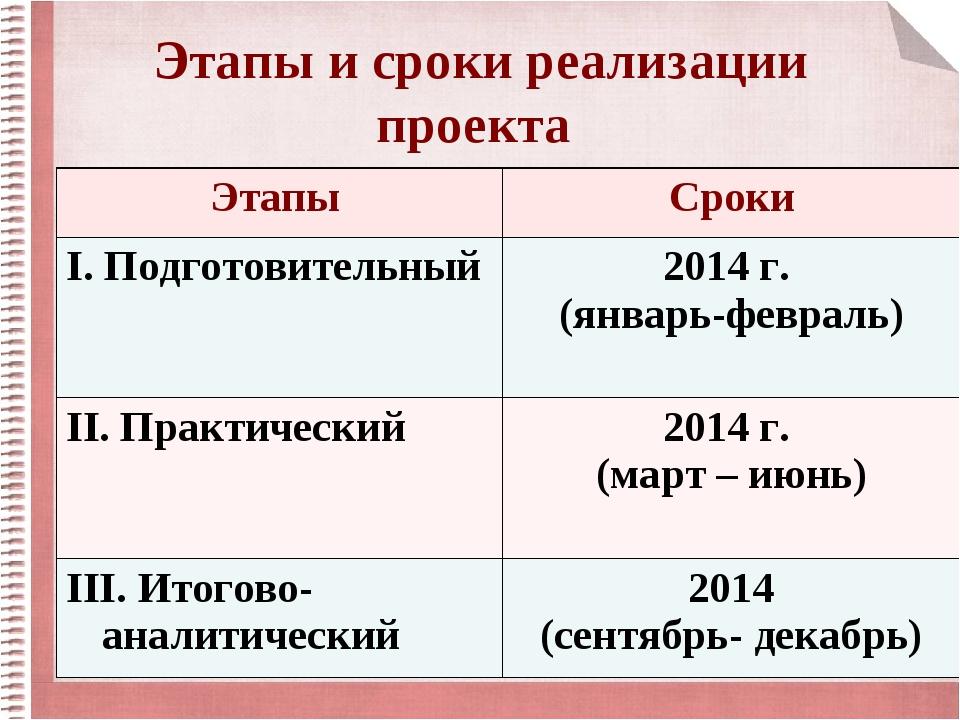 Этапы и сроки реализации проекта Этапы Сроки I. Подготовительный2014 г. (ян...