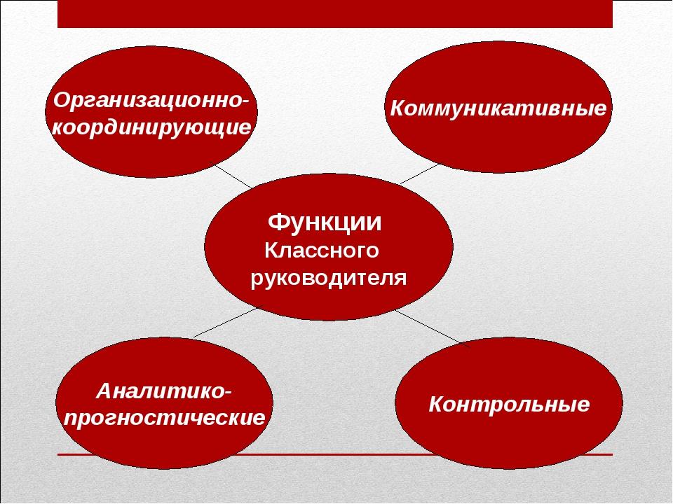 Функции Классного руководителя Организационно- координирующие Коммуникативные...