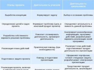 Этапы проектаДеятельность учителяДеятельность школьников Выработка концепци