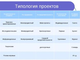 Типология проектов По деятельности учащихся По содержаниюПо продолжительнос