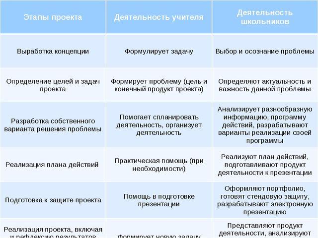 Этапы проектаДеятельность учителяДеятельность школьников Выработка концепци...