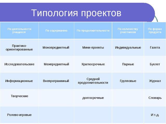 Типология проектов По деятельности учащихся По содержаниюПо продолжительнос...