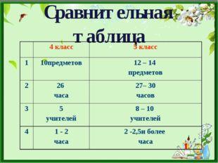 Сравнительная таблица 4 класс5 класс 110предметов12 – 14 предметов 226 ч