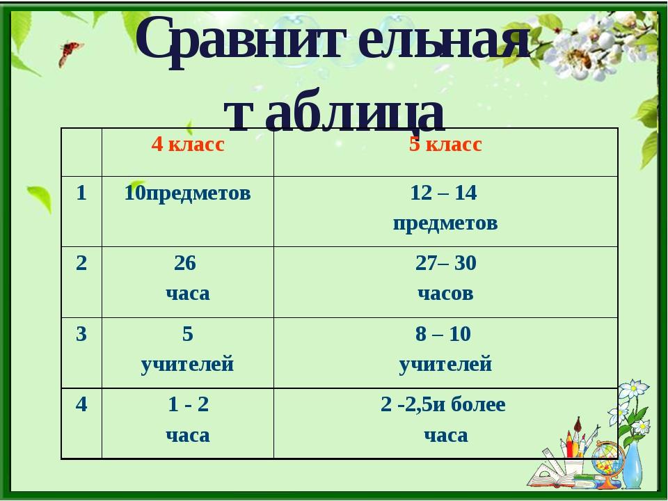 Сравнительная таблица 4 класс5 класс 110предметов12 – 14 предметов 226 ч...