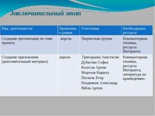 Заключительный этап Вид деятельности Временные рамки Участники Необходимые ре