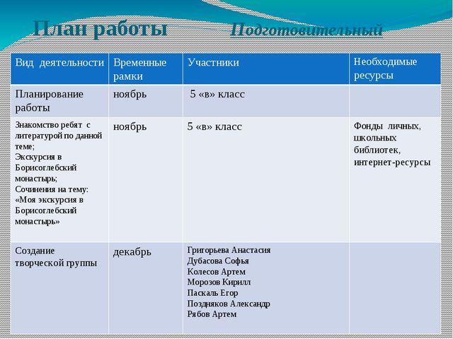 План работы Подготовительный Вид деятельности Временные рамки Участники Необх...