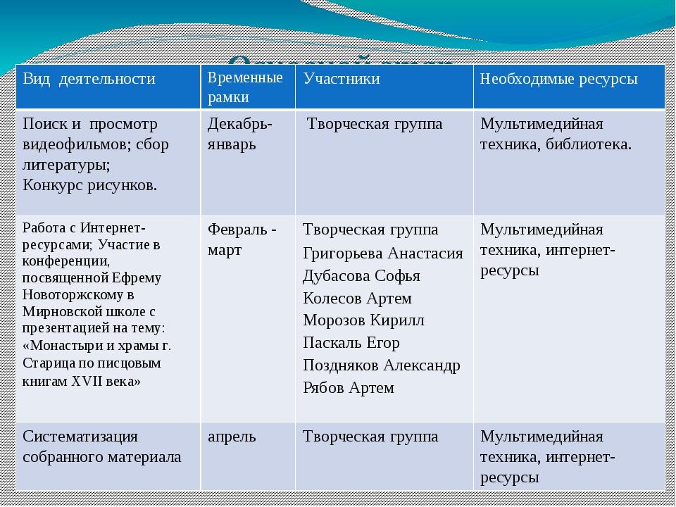 Основной этап Вид деятельности Временные рамки Участники Необходимыересурсы П...