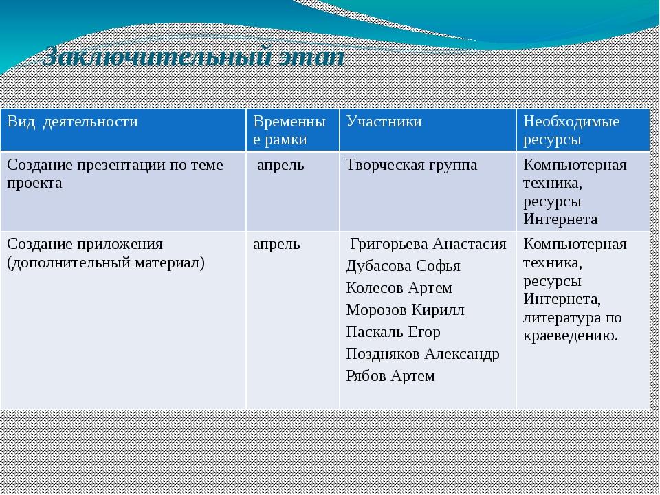 Заключительный этап Вид деятельности Временные рамки Участники Необходимые ре...
