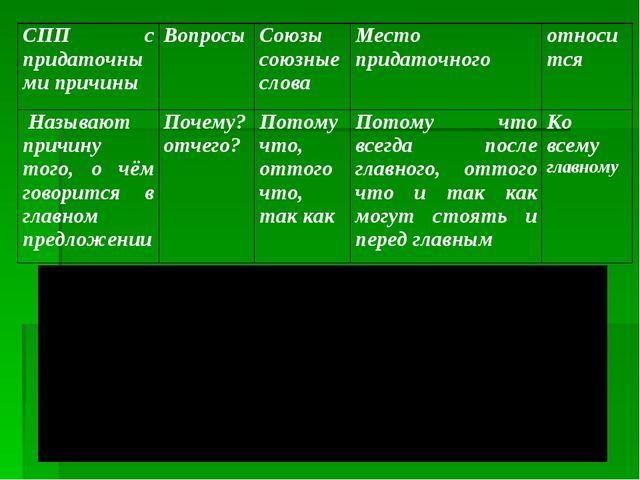 СПП с придаточными причиныВопросыСоюзы союзные словаМесто придаточногоотн...