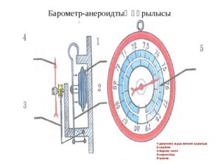 Барометр-анероидтың құрылысы 1-дөңгелек жұқа металл қорапша 2-серіппе 3-беріл