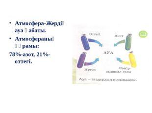 Атмосфера-Жердің ауа қабаты. Атмосфераның құрамы: 78%-азот, 21%-оттегі.