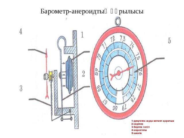 Барометр-анероидтың құрылысы 1-дөңгелек жұқа металл қорапша 2-серіппе 3-беріл...