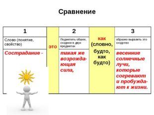 Сравнение 1 это2 как (словно, будто, как будто)3 Слово (понятие, свойство