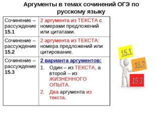 Аргументы в темах сочинений ОГЭ по русскому языку Сочинение – рассуждение 15.