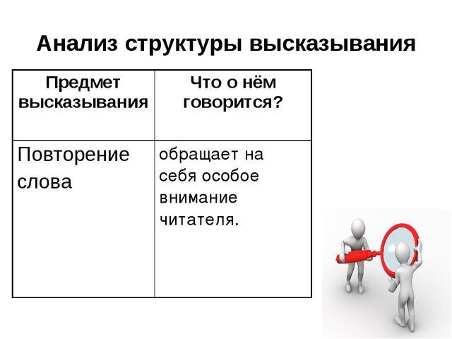 Анализ структуры высказывания Предмет высказыванияЧто о нём говорится? Повто...
