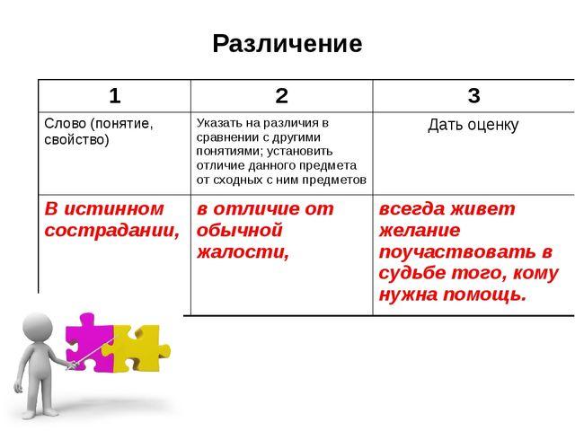 Различение 123 Слово (понятие, свойство)Указать на различия в сравнении с...