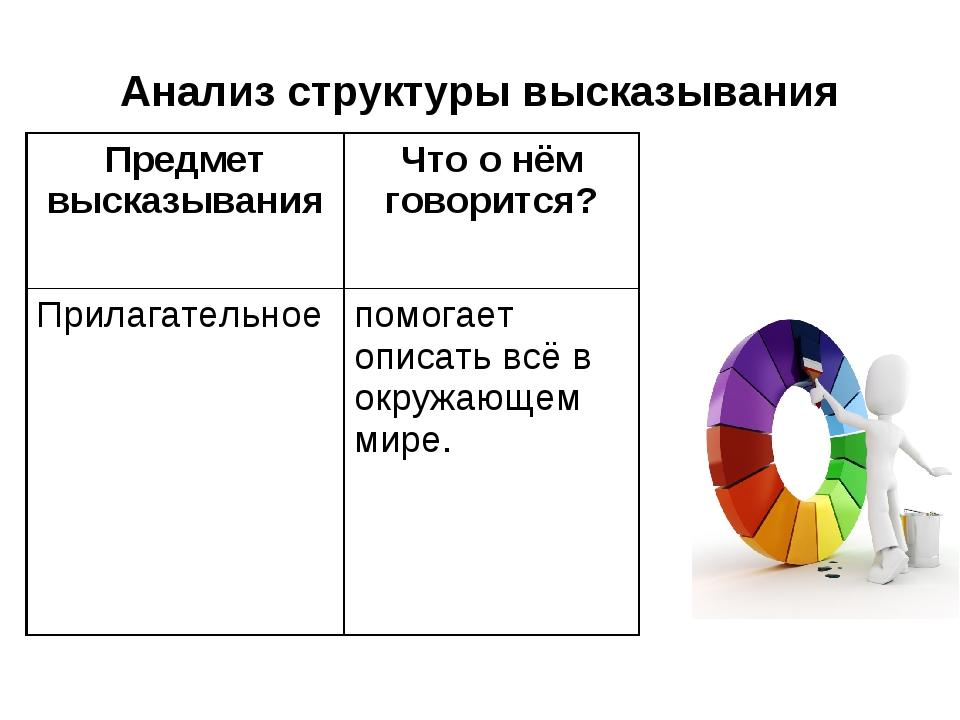 Анализ структуры высказывания Предмет высказыванияЧто о нём говорится? Прила...