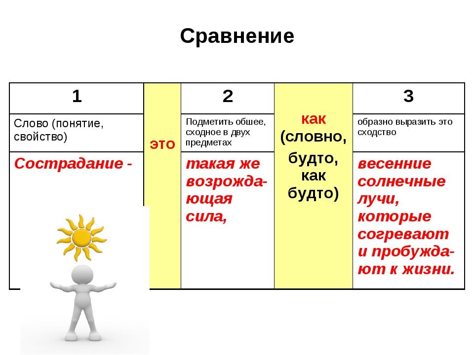 Сравнение 1 это2 как (словно, будто, как будто)3 Слово (понятие, свойство...