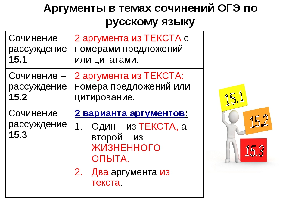 Аргументы в темах сочинений ОГЭ по русскому языку Сочинение – рассуждение 15....