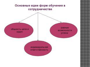 Основные идеи форм обучения в сотрудничестве общность цели и задач индивидуал