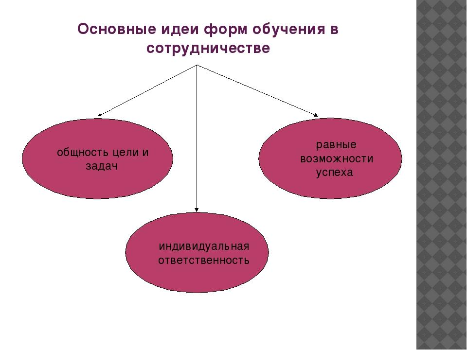Основные идеи форм обучения в сотрудничестве общность цели и задач индивидуал...