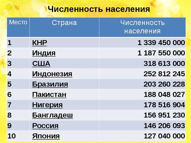Численность населения Место Страна Численность населения 1 КНР 1339 450 000...