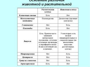 Основные различия животной и растительной клеток Растительная клеткаЖивотн