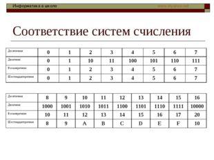 Соответствие систем счисления Десятичная01234567 Двоичная0110111