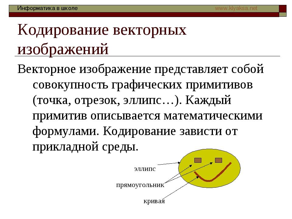 Кодирование векторных изображений Векторное изображение представляет собой со...