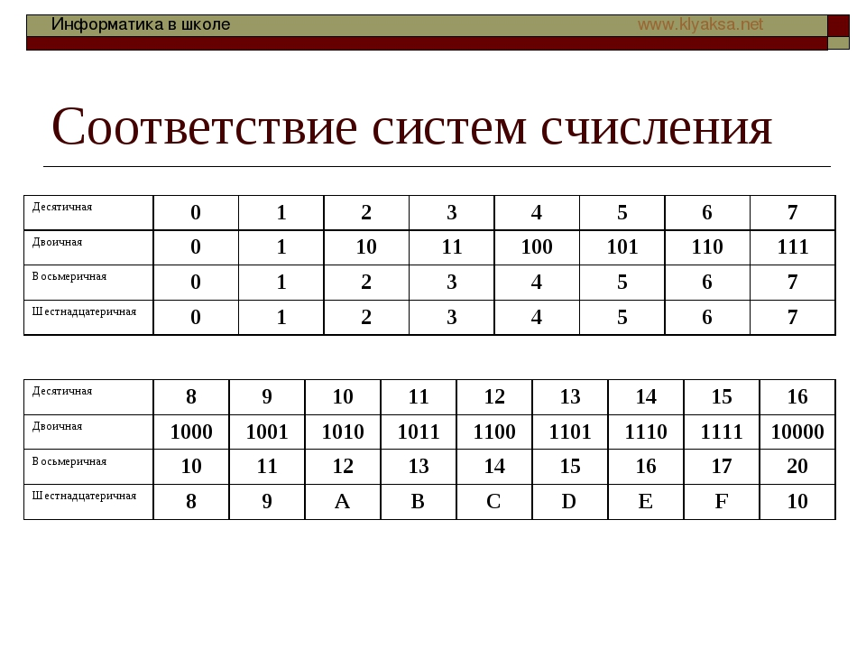 Соответствие систем счисления Десятичная01234567 Двоичная0110111...