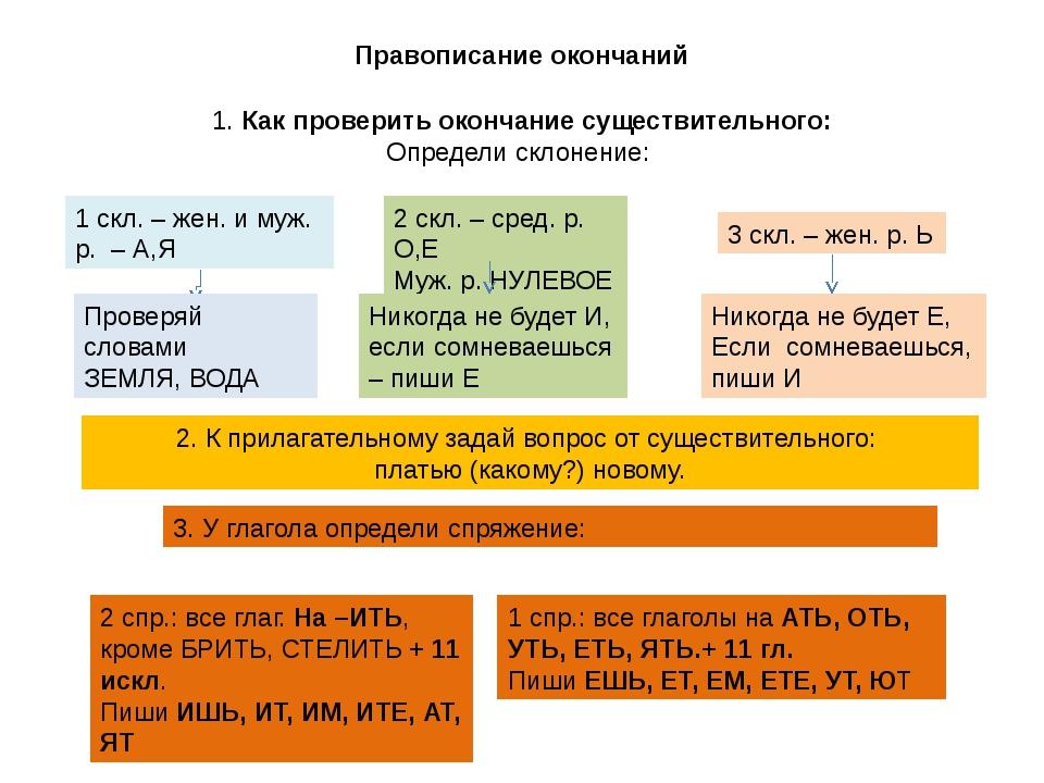 Правописание окончаний 1. Как проверить окончание существительного: Определи...