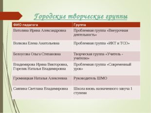 Городские творческие группы ФИО педагогаГруппа Ватолина Ирина Александровна