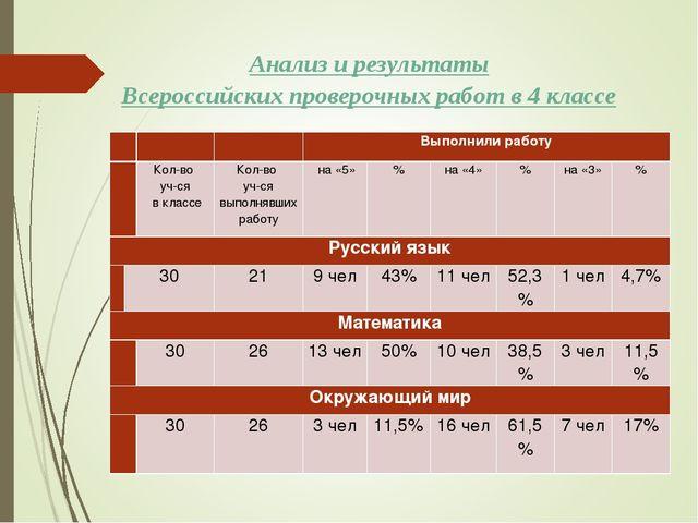 Анализ и результаты Всероссийских проверочных работ в 4 классе Выполнил...