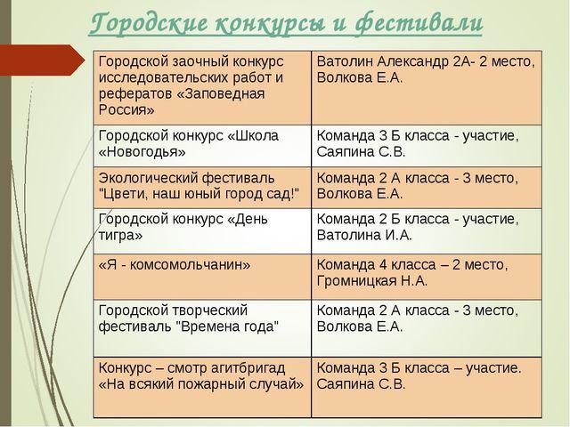 Городские конкурсы и фестивали Городской заочный конкурс исследовательских ра...