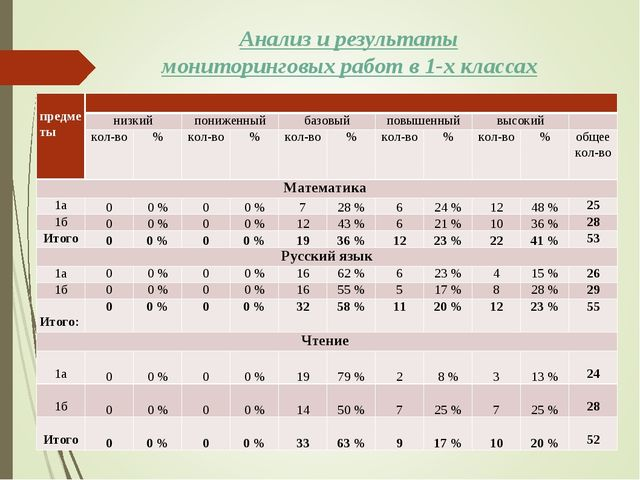 Анализ и результаты мониторинговых работ в 1-х классах  предметы низкийпо...
