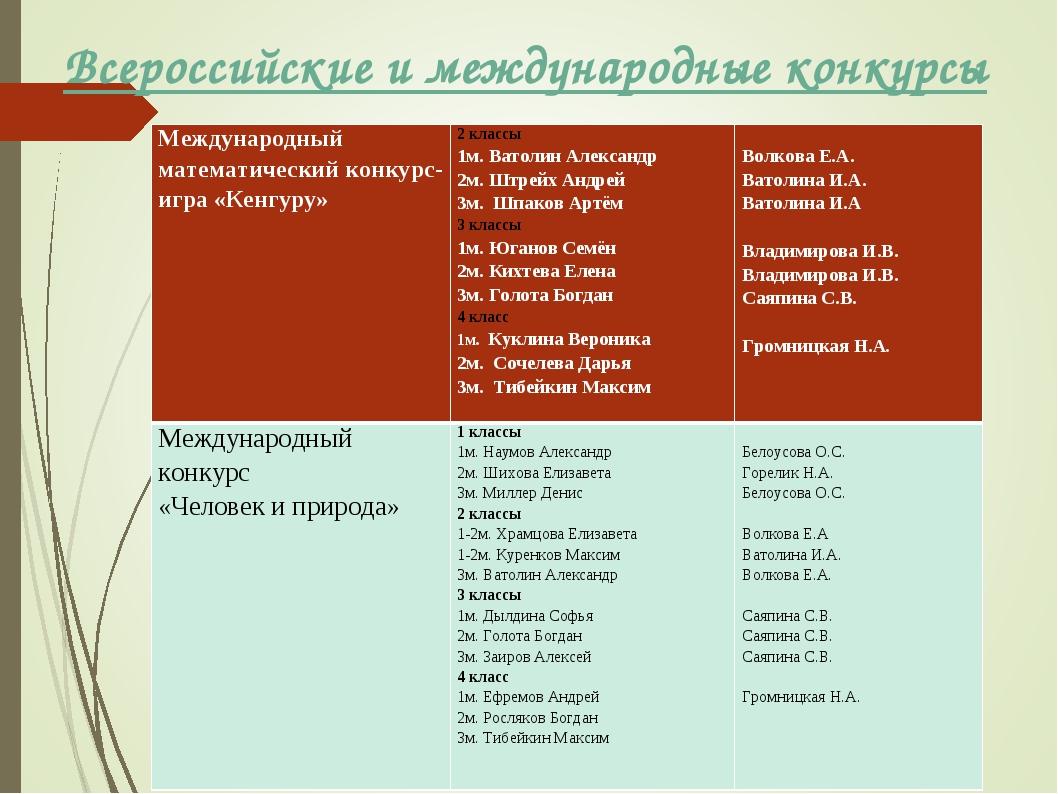 Всероссийские и международные конкурсы названиеКоличество участников «Челове...