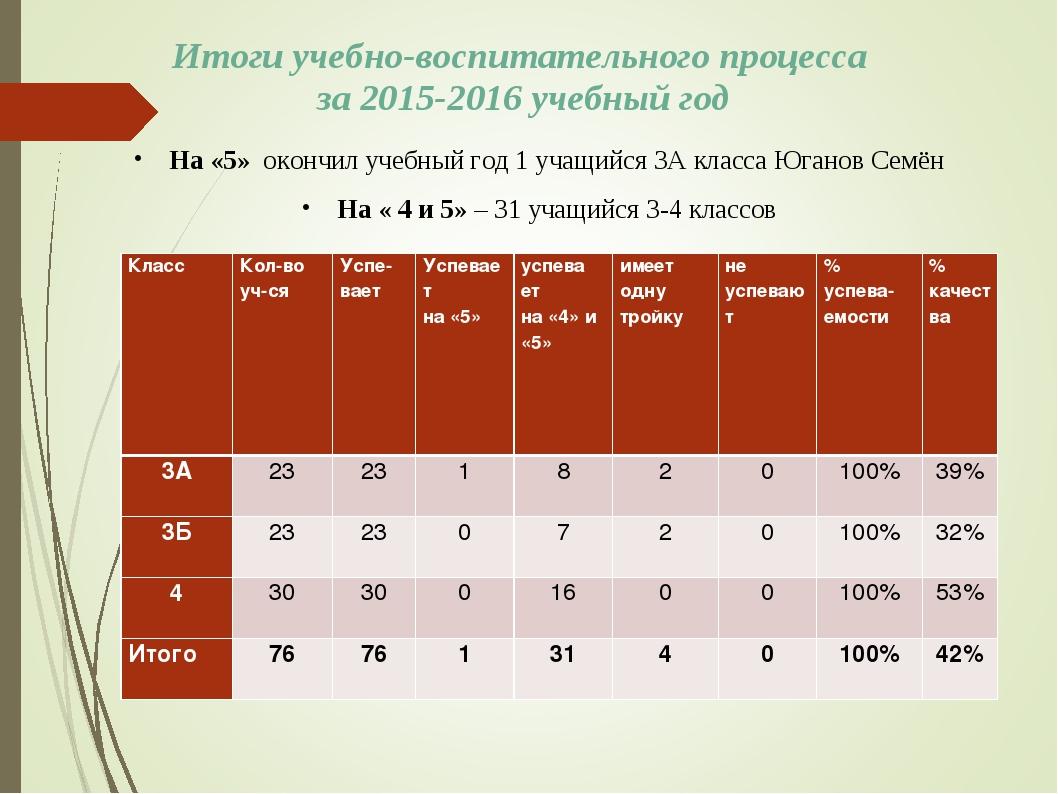 Итоги учебно-воспитательного процесса за 2015-2016 учебный год На «5» окончил...