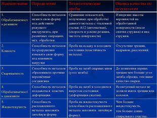 НаименованиеОпределениеТехнологические пробыОценка качества по результатам