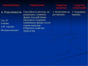 НаименованиеОпределениеХарактер нагрузкиСредства испытаний 4. Пластичность