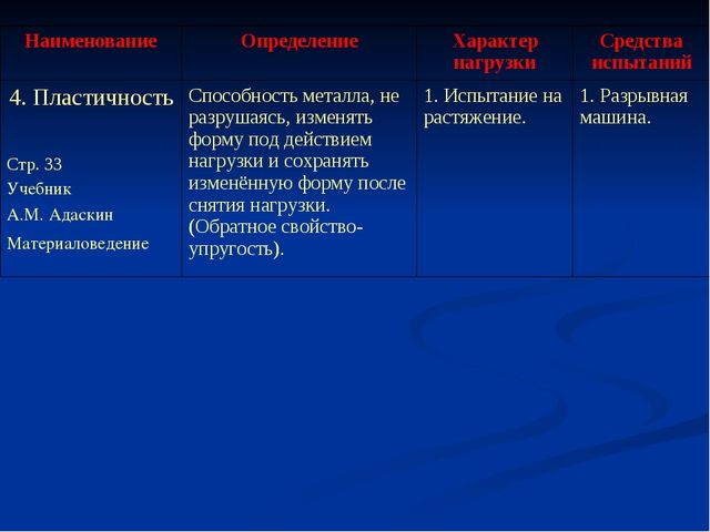 НаименованиеОпределениеХарактер нагрузкиСредства испытаний 4. Пластичность...