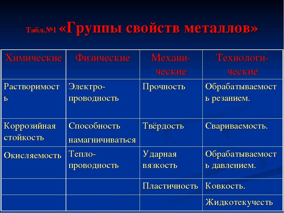 Табл.№1 «Группы свойств металлов»