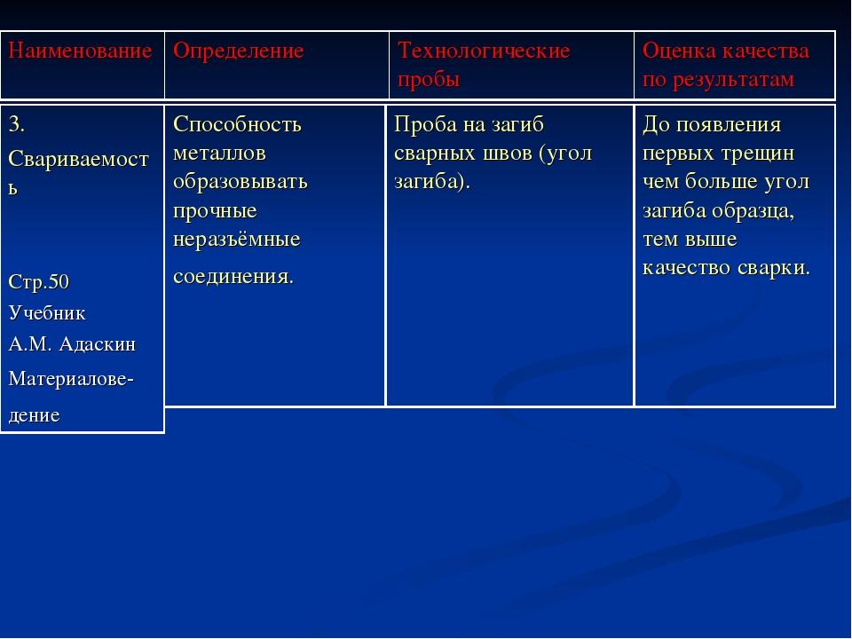 НаименованиеОпределениеТехнологические пробыОценка качества по результатам...